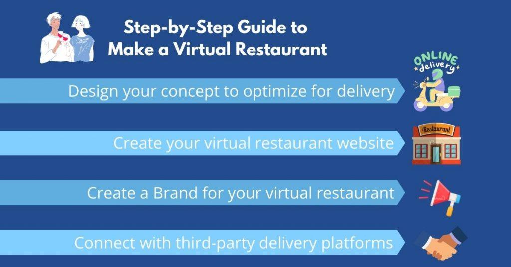 restaurant website - create a virtual restaurant